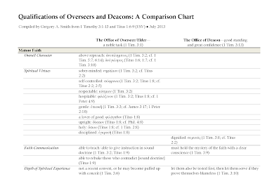 Qualifications of Overseers and Deacons: A Comparison Chart
