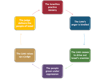Cycle of Corruption
